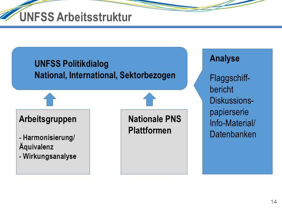 14 UNFSS Arbeitsstruktur 14 UNFSS Politikdialog National, International, Sektorbezogen Arbeitsgruppen - Harmonisierung/ Äquivalenz - Wirkungsanalyse N