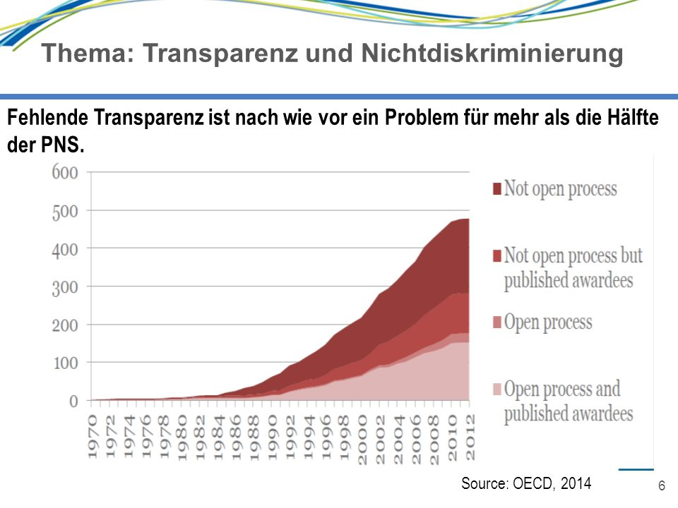 6 Thema: Transparenz und Nichtdiskriminierung 6 Fehlende Transparenz ist nach wie vor ein Problem für mehr als die Hälfte der PNS. Source: OECD, 2014
