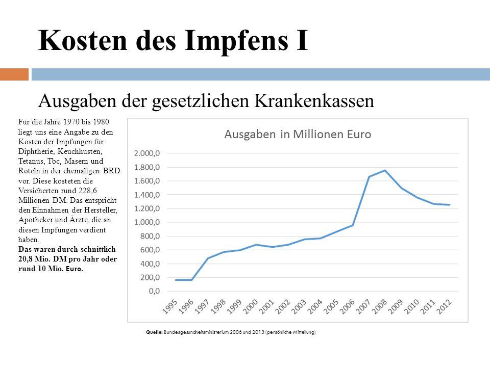 Kosten des Impfens I Ausgaben der gesetzlichen Krankenkassen Für die Jahre 1970 bis 1980 liegt uns eine Angabe zu den Kosten der Impfungen für Diphtherie, Keuchhusten, Tetanus, Tbc, Masern und Röteln in der ehemaligen BRD vor.