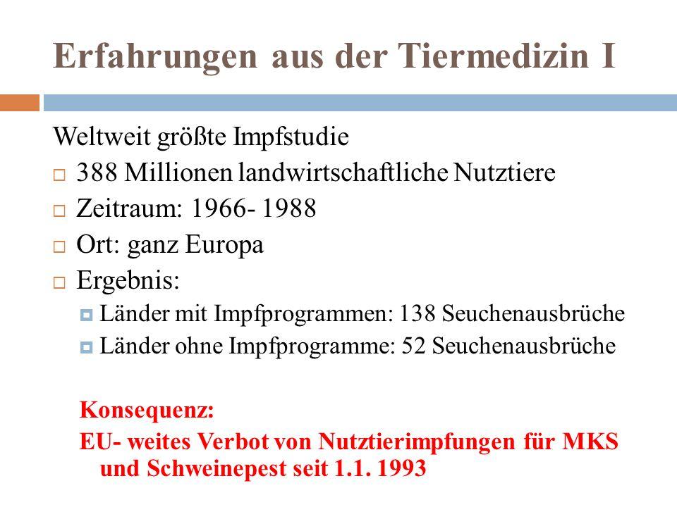 Erfahrungen aus der Tiermedizin I Weltweit größte Impfstudie  388 Millionen landwirtschaftliche Nutztiere  Zeitraum: 1966- 1988  Ort: ganz Europa  Ergebnis:  Länder mit Impfprogrammen: 138 Seuchenausbrüche  Länder ohne Impfprogramme: 52 Seuchenausbrüche Konsequenz: EU- weites Verbot von Nutztierimpfungen für MKS und Schweinepest seit 1.1.