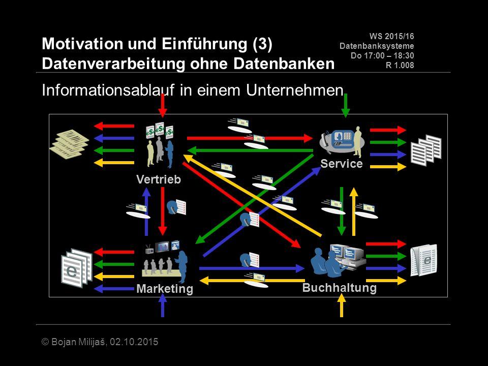 WS 2015/16 Datenbanksysteme Do 17:00 – 18:30 R 1.008 © Bojan Milijaš, 02.10.2015 Motivation und Einführung (3) Datenverarbeitung ohne Datenbanken Buchhaltung Service Vertrieb Marketing Informationsablauf in einem Unternehmen