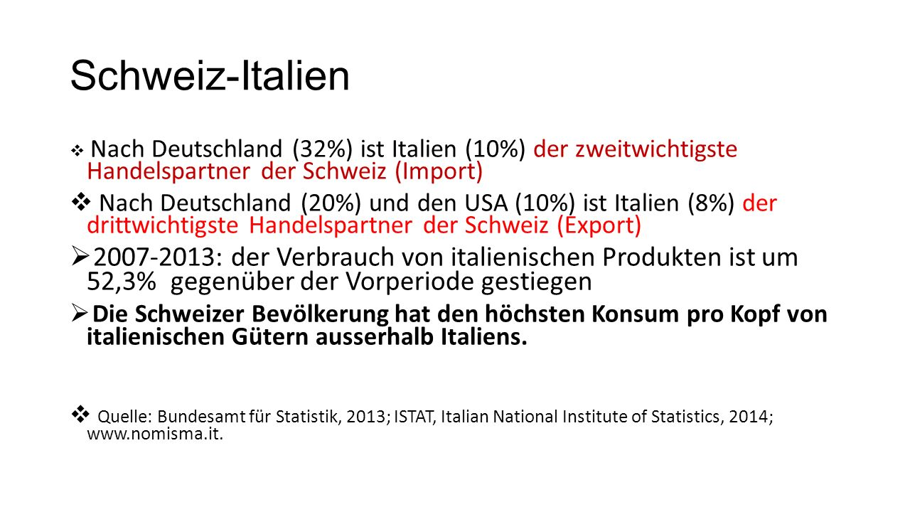 Schweiz-Italien  Nach Deutschland (32%) ist Italien (10%) der zweitwichtigste Handelspartner der Schweiz (Import)  Nach Deutschland (20%) und den USA (10%) ist Italien (8%) der drittwichtigste Handelspartner der Schweiz (Export)  2007-2013: der Verbrauch von italienischen Produkten ist um 52,3% gegenüber der Vorperiode gestiegen  Die Schweizer Bevölkerung hat den höchsten Konsum pro Kopf von italienischen Gütern ausserhalb Italiens.
