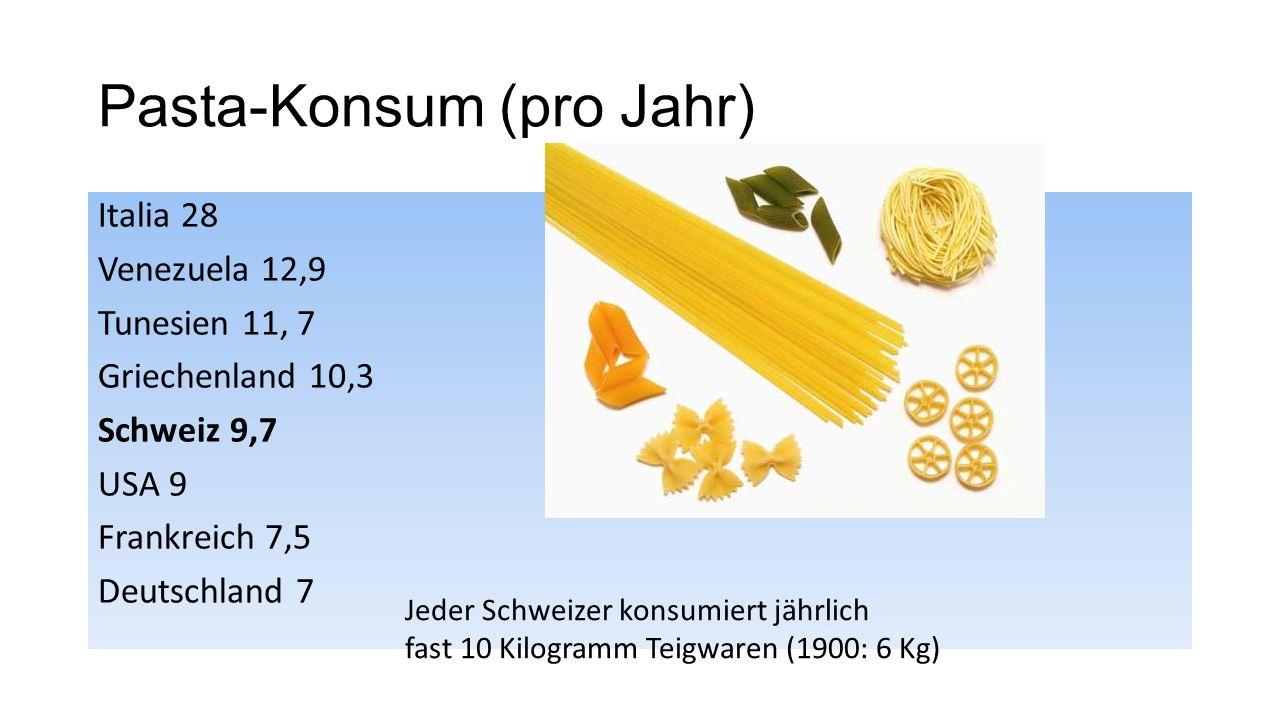 Pasta-Konsum (pro Jahr) Italia 28 Venezuela 12,9 Tunesien 11, 7 Griechenland 10,3 Schweiz 9,7 USA 9 Frankreich 7,5 Deutschland 7 Jeder Schweizer konsumiert jährlich fast 10 Kilogramm Teigwaren (1900: 6 Kg)