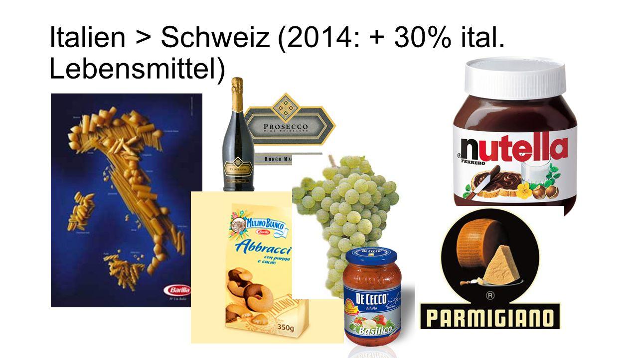 Italien > Schweiz (2014: + 30% ital. Lebensmittel)