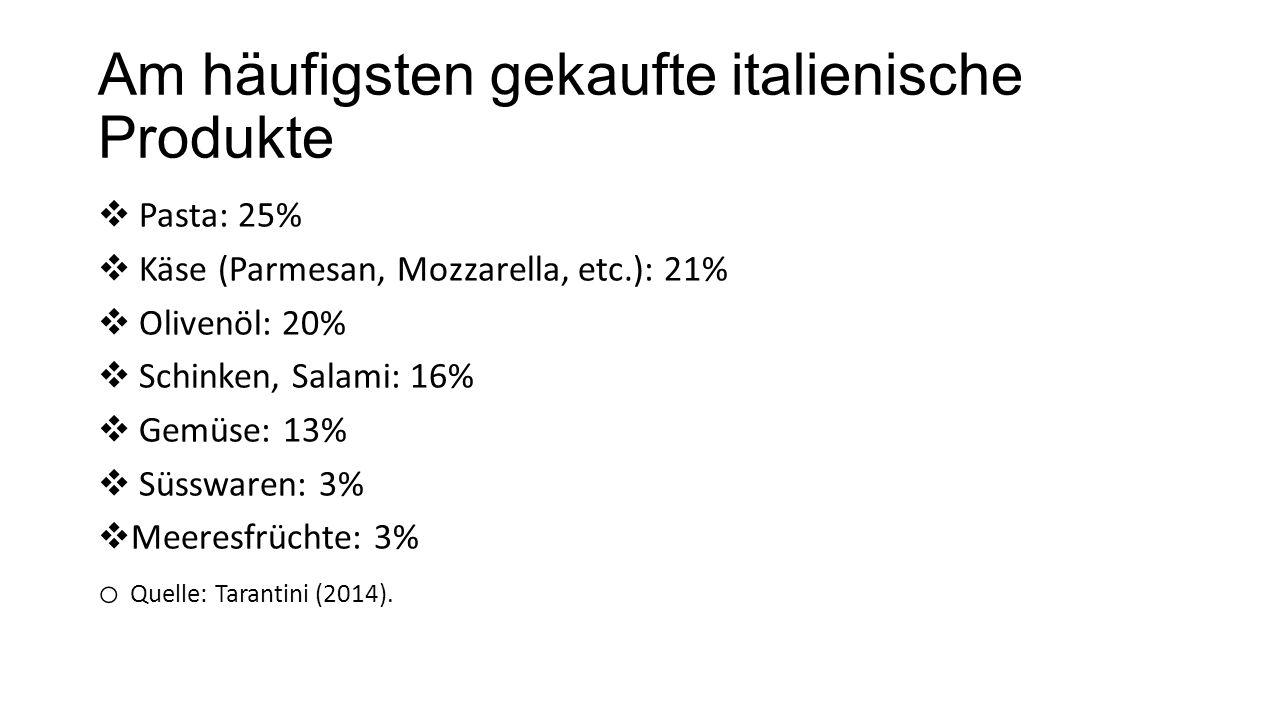 Am häufigsten gekaufte italienische Produkte  Pasta: 25%  Käse (Parmesan, Mozzarella, etc.): 21%  Olivenöl: 20%  Schinken, Salami: 16%  Gemüse: 13%  Süsswaren: 3%  Meeresfrüchte: 3% o Quelle: Tarantini (2014).
