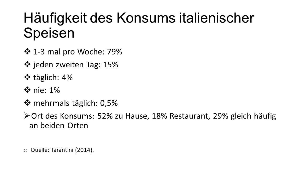 Häufigkeit des Konsums italienischer Speisen  1-3 mal pro Woche: 79%  jeden zweiten Tag: 15%  täglich: 4%  nie: 1%  mehrmals täglich: 0,5%  Ort des Konsums: 52% zu Hause, 18% Restaurant, 29% gleich häufig an beiden Orten o Quelle: Tarantini (2014).