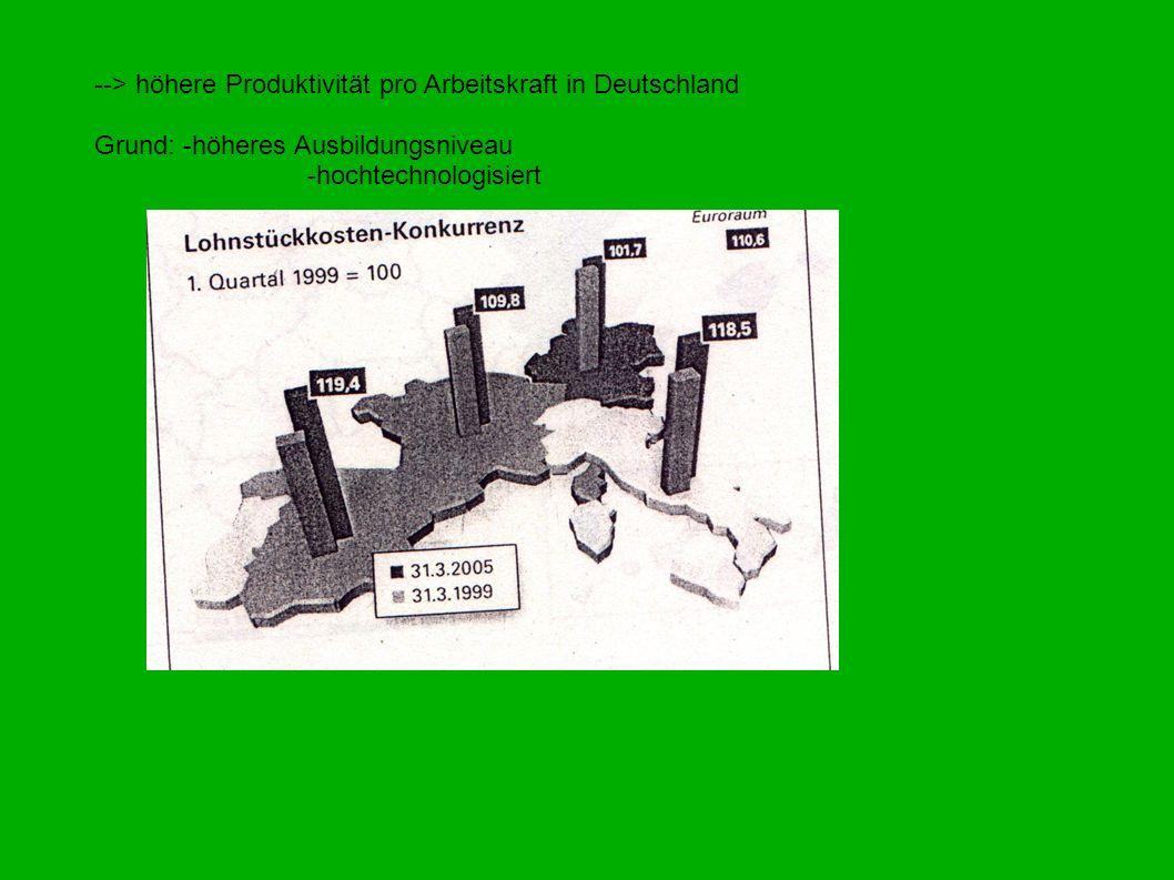 --> höhere Produktivität pro Arbeitskraft in Deutschland Grund: -höheres Ausbildungsniveau -hochtechnologisiert