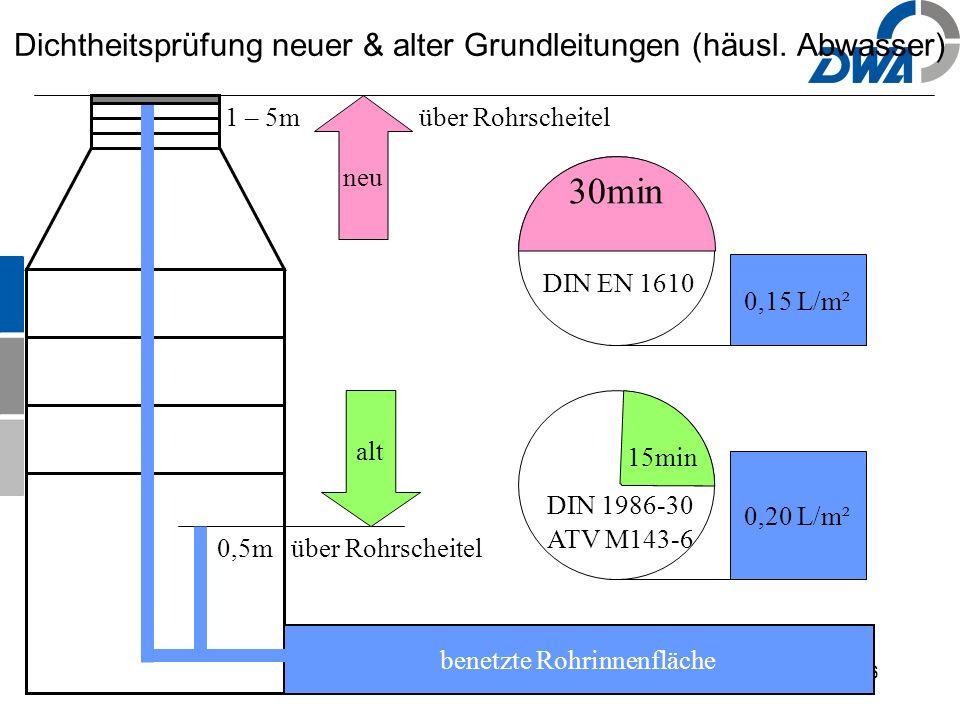 16 0,15 L/m² DIN EN 1610 30min benetzte Rohrinnenfläche 0,20 L/m² 15min DIN 1986-30 ATV M143-6 neu alt Dichtheitsprüfung neuer & alter Grundleitungen (häusl.