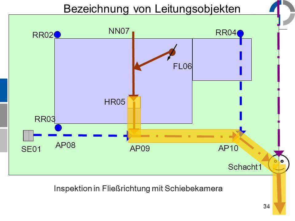 34 Bezeichnung von Leitungsobjekten SE01 RR02 RR03 RR04 HR05 FL06 NN07 AP09 AP10 Schacht1 Inspektion in Fließrichtung mit Schiebekamera AP08