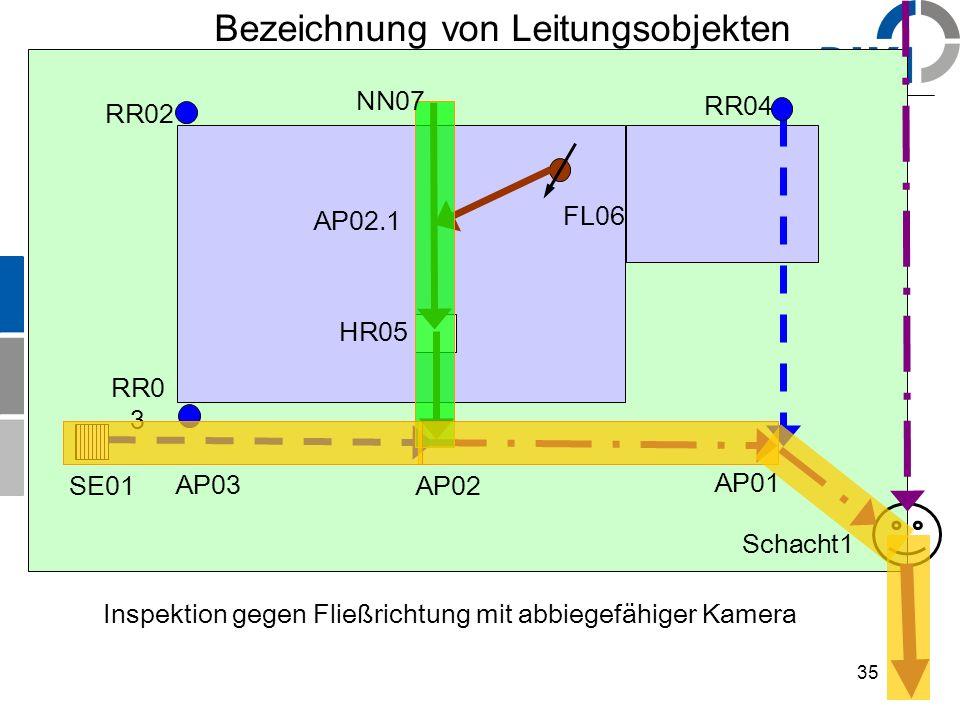 35 Bezeichnung von Leitungsobjekten SE01 RR02 RR0 3 RR04 HR05 FL06 NN07 AP02 AP01 Schacht1 Inspektion gegen Fließrichtung mit abbiegefähiger Kamera AP03 AP02.1