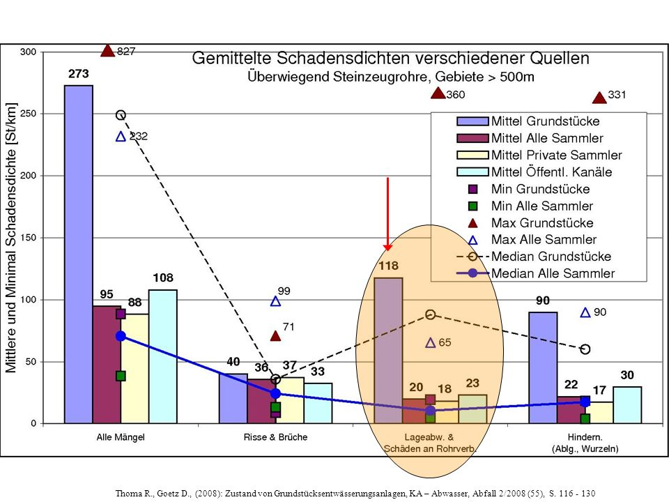 40 Thoma R., Goetz D., (2008): Zustand von Grundstücksentwässerungsanlagen, KA – Abwasser, Abfall 2/2008 (55), S.