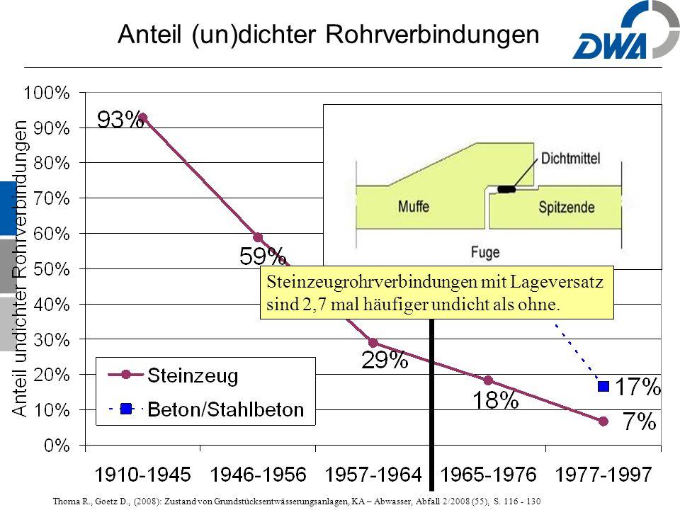 41 Thoma R., Goetz D., (2008): Zustand von Grundstücksentwässerungsanlagen, KA – Abwasser, Abfall 2/2008 (55), S.