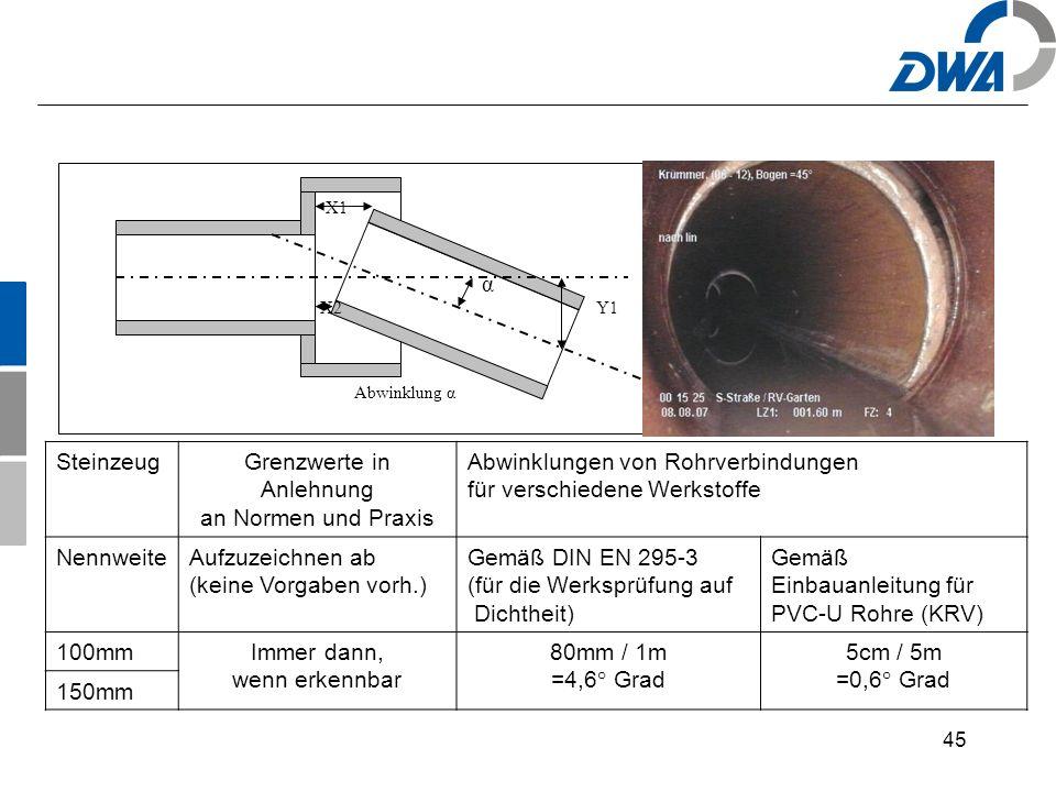 45 Abwinklung α α X1 X2Y1 SteinzeugGrenzwerte in Anlehnung an Normen und Praxis Abwinklungen von Rohrverbindungen für verschiedene Werkstoffe NennweiteAufzuzeichnen ab (keine Vorgaben vorh.) Gemäß DIN EN 295-3 (für die Werksprüfung auf Dichtheit) Gemäß Einbauanleitung für PVC-U Rohre (KRV) 100mmImmer dann, wenn erkennbar 80mm / 1m =4,6° Grad 5cm / 5m =0,6° Grad 150mm