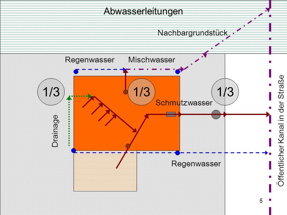 5 Abwasserleitungen Nachbargrundstück Mischwasser Schmutzwasser Regenwasser Öffentlicher Kanal in der Straße Drainage 1/3