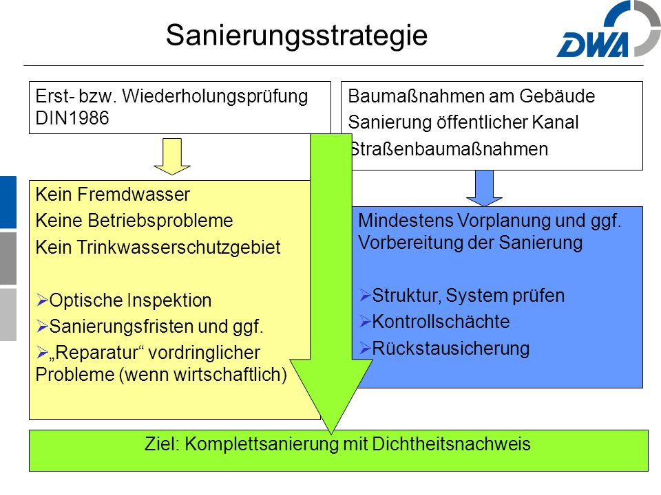 52 Sanierungsstrategie Erst- bzw. Wiederholungsprüfung DIN1986 Baumaßnahmen am Gebäude Sanierung öffentlicher Kanal Straßenbaumaßnahmen Kein Fremdwass