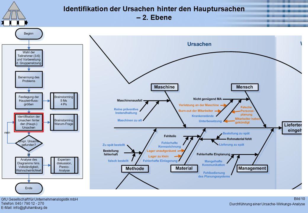 GfU Gesellschaft für Unternehmenslogistik mbH Telefon: 040 / 790 12 - 270 E-Mail: info@gfuhamburg.de Bild 10 Durchführung einer Ursache-Wirkungs-Analy