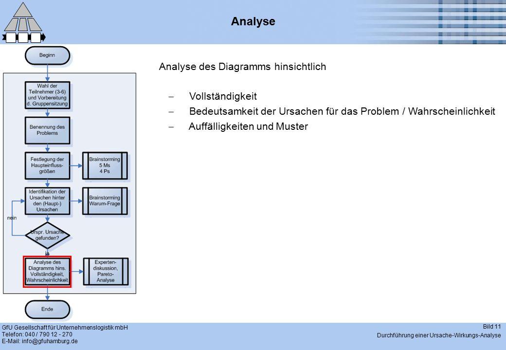 GfU Gesellschaft für Unternehmenslogistik mbH Telefon: 040 / 790 12 - 270 E-Mail: info@gfuhamburg.de Bild 11 Durchführung einer Ursache-Wirkungs-Analy