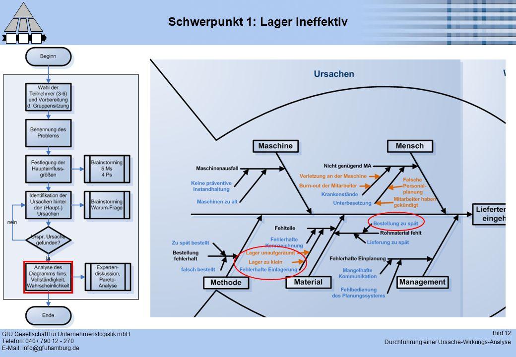 GfU Gesellschaft für Unternehmenslogistik mbH Telefon: 040 / 790 12 - 270 E-Mail: info@gfuhamburg.de Bild 12 Durchführung einer Ursache-Wirkungs-Analyse Schwerpunkt 1: Lager ineffektiv