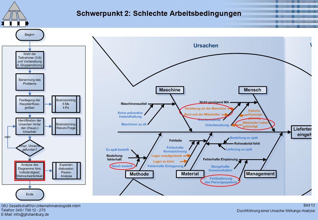 GfU Gesellschaft für Unternehmenslogistik mbH Telefon: 040 / 790 12 - 270 E-Mail: info@gfuhamburg.de Bild 13 Durchführung einer Ursache-Wirkungs-Analy