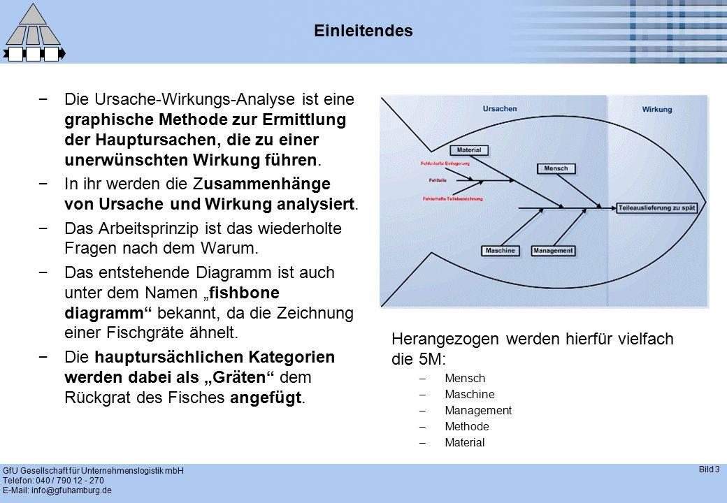 GfU Gesellschaft für Unternehmenslogistik mbH Telefon: 040 / 790 12 - 270 E-Mail: info@gfuhamburg.de Bild 3 Einleitendes – Die Ursache-Wirkungs-Analys