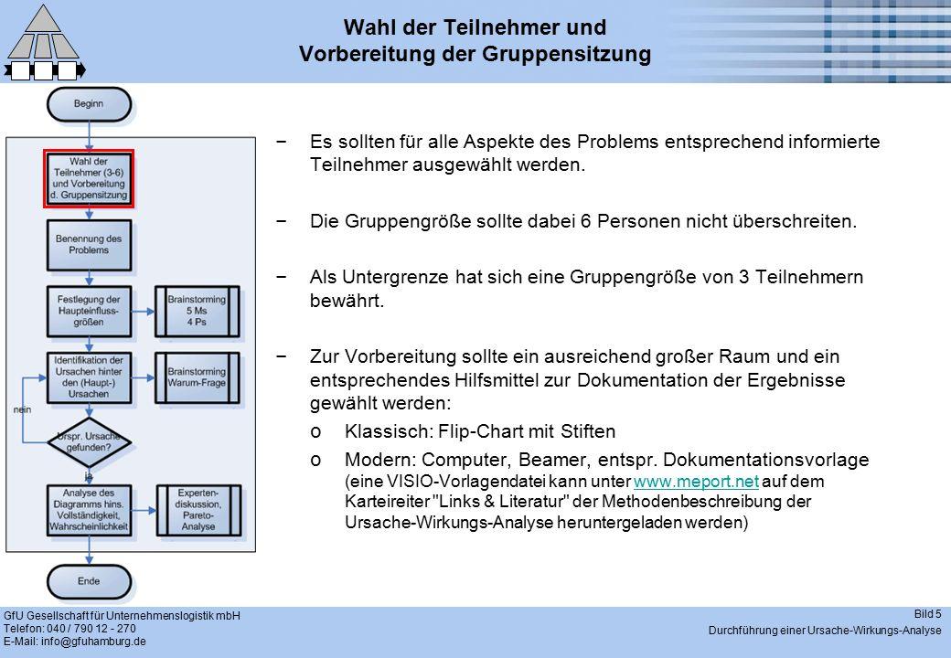 GfU Gesellschaft für Unternehmenslogistik mbH Telefon: 040 / 790 12 - 270 E-Mail: info@gfuhamburg.de Bild 6 Durchführung einer Ursache-Wirkungs-Analyse Benennung des Problems