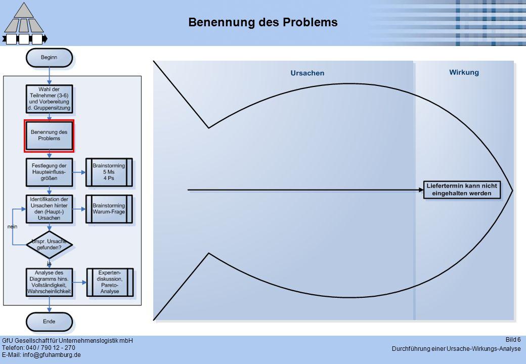 GfU Gesellschaft für Unternehmenslogistik mbH Telefon: 040 / 790 12 - 270 E-Mail: info@gfuhamburg.de Bild 7 Durchführung einer Ursache-Wirkungs-Analyse Festlegung der Haupteinflussgrößen