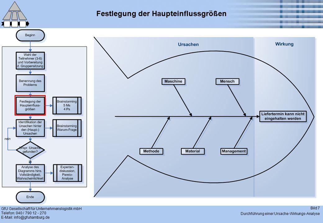 GfU Gesellschaft für Unternehmenslogistik mbH Telefon: 040 / 790 12 - 270 E-Mail: info@gfuhamburg.de Bild 7 Durchführung einer Ursache-Wirkungs-Analys