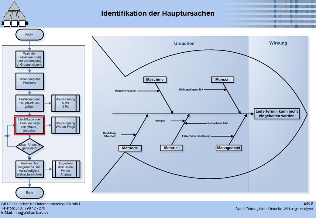 GfU Gesellschaft für Unternehmenslogistik mbH Telefon: 040 / 790 12 - 270 E-Mail: info@gfuhamburg.de Bild 8 Durchführung einer Ursache-Wirkungs-Analyse Identifikation der Hauptursachen