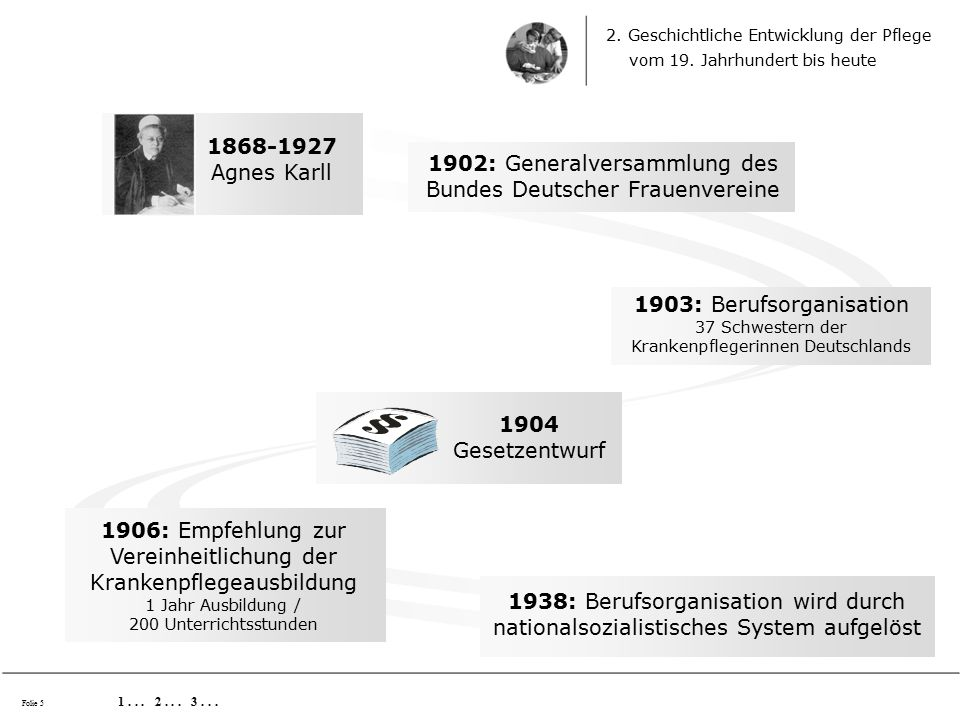 1945/46: Berufsorganisation wird als Agnes Karll Verband wieder ins Leben gerufen 1965: Festsetzung der Ausbildungszeit auf 3 Jahre 1...
