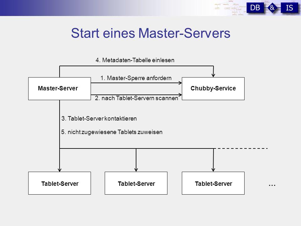 2. nach Tablet-Servern scannen Start eines Master-Servers Master-ServerChubby-Service Tablet-Server 1. Master-Sperre anfordern 3. Tablet-Server kontak