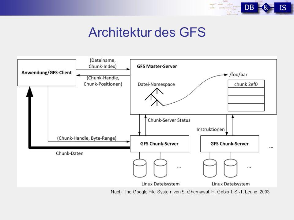 Architektur des GFS Nach: The Google File System von S. Ghemawat, H. Gobioff, S.-T. Leung, 2003