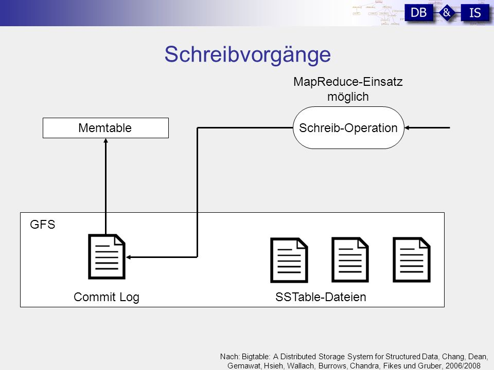 Schreibvorgänge GFS Memtable SSTable-Dateien Schreib-Operation Commit Log MapReduce-Einsatz möglich Nach: Bigtable: A Distributed Storage System for Structured Data, Chang, Dean, Gemawat, Hsieh, Wallach, Burrows, Chandra, Fikes und Gruber, 2006/2008
