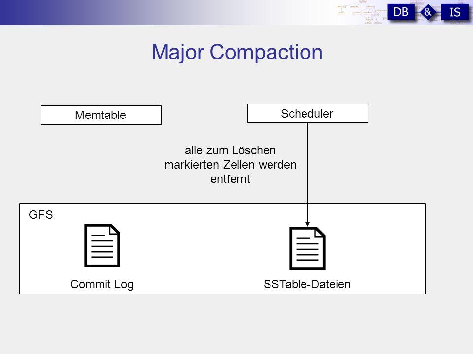 Major Compaction GFS Memtable SSTable-DateienCommit Log Scheduler alle zum Löschen markierten Zellen werden entfernt