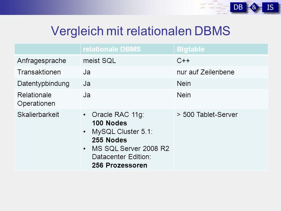 Vergleich mit relationalen DBMS relationale DBMSBigtable Anfragesprachemeist SQLC++ TransaktionenJanur auf Zeilenbene DatentypbindungJaNein Relationale Operationen JaNein SkalierbarkeitOracle RAC 11g: 100 Nodes MySQL Cluster 5.1: 255 Nodes MS SQL Server 2008 R2 Datacenter Edition: 256 Prozessoren > 500 Tablet-Server