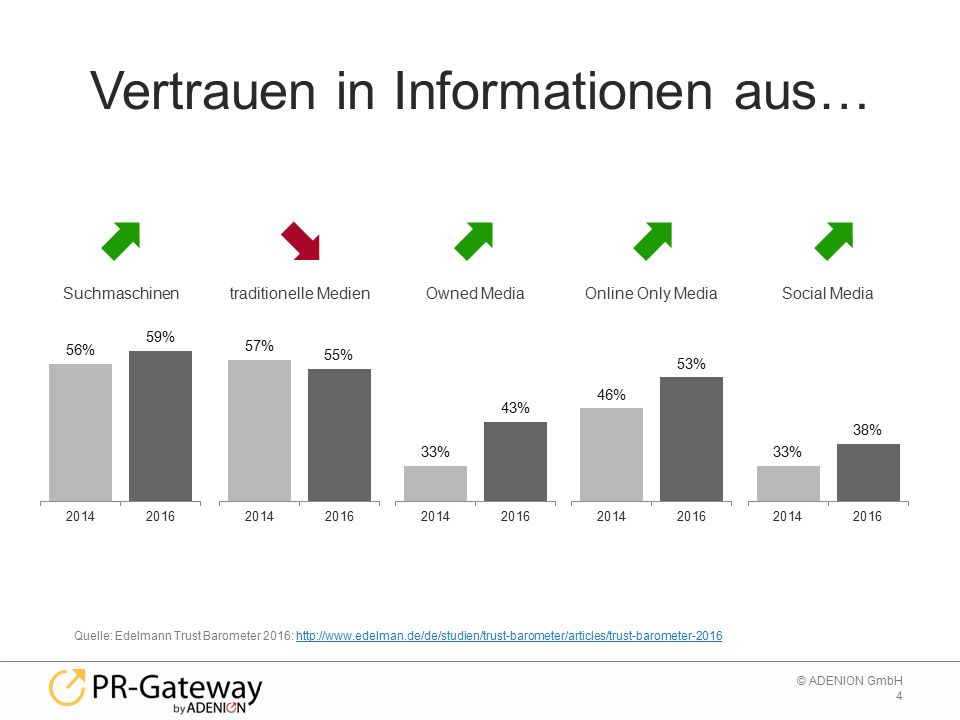 4 © ADENION GmbH Vertrauen in Informationen aus… Suchmaschinen Quelle: Edelmann Trust Barometer 2016:   traditionelle Medien Owned Media Online Only Media Social Media