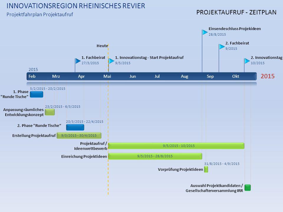 Heute INNOVATIONSREGION RHEINISCHES REVIER Projektfahrplan Projektaufruf 2015 FebMrzAprMaiJunJulAugSepOkt 2015 1.