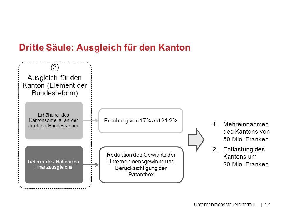 Erhöhung des Kantonsanteils an der direkten Bundessteuer Reform des Nationalen Finanzausgleichs (3) Ausgleich für den Kanton (Element der Bundesreform