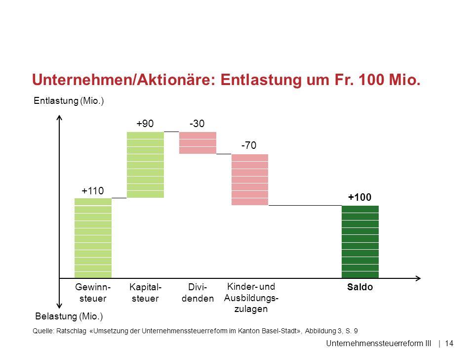 Unternehmen/Aktionäre: Entlastung um Fr. 100 Mio.