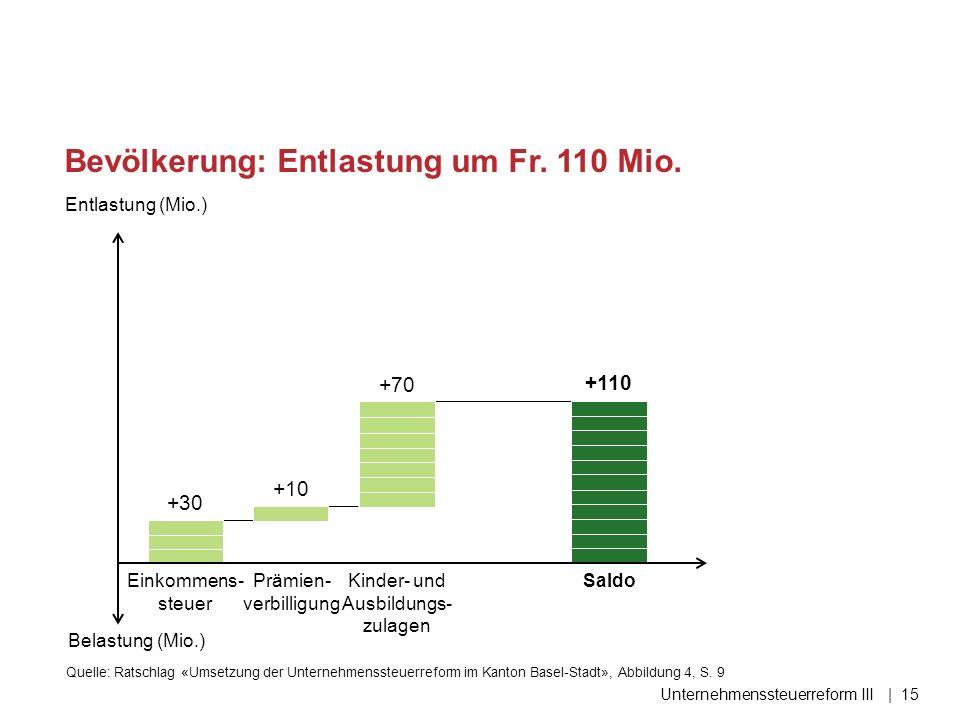 Bevölkerung: Entlastung um Fr. 110 Mio. Unternehmenssteuerreform III| 15 +30 +10 +70 +110 Entlastung (Mio.) Belastung (Mio.) Einkommens- steuer Prämie