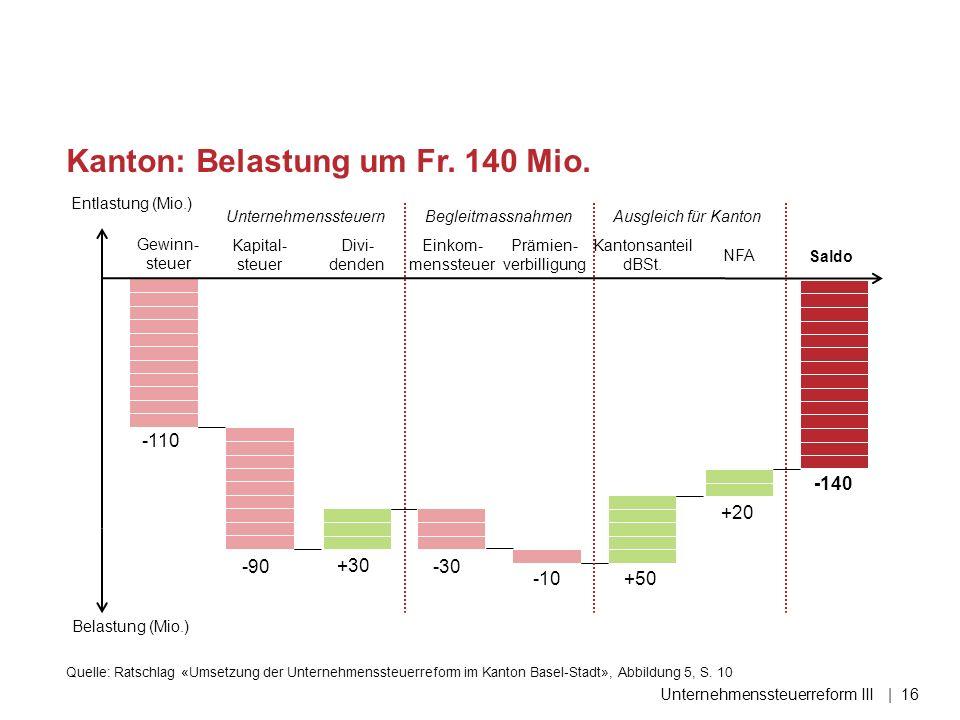 Kanton: Belastung um Fr. 140 Mio. Unternehmenssteuerreform III| 16 -110 -90 +30 -30 Gewinn- steuer Kapital- steuer Divi- denden Einkom- menssteuer +50