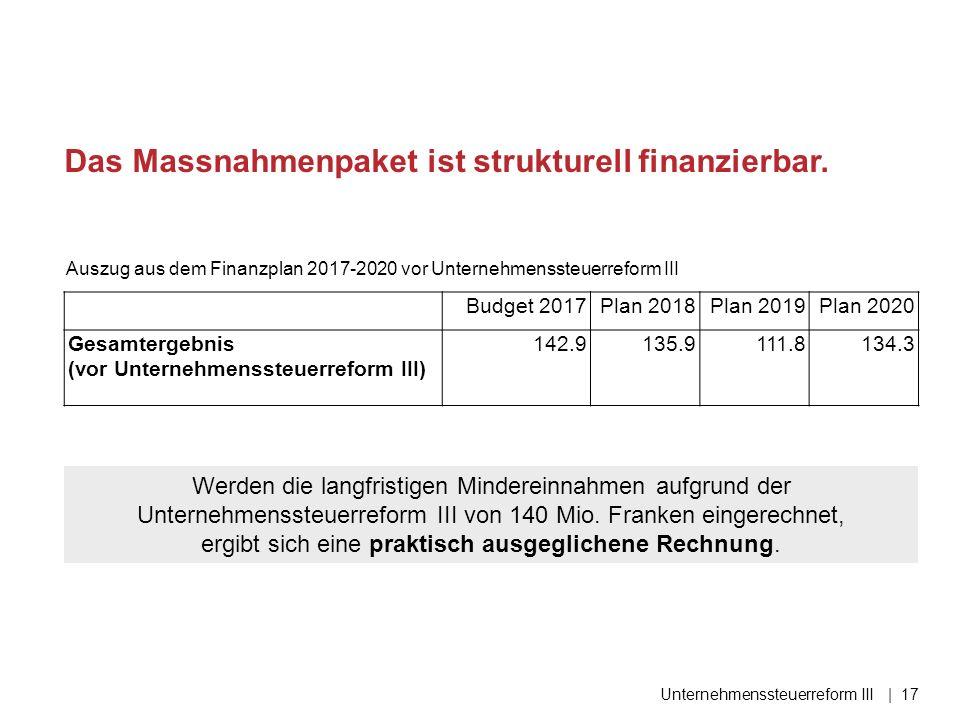Das Massnahmenpaket ist strukturell finanzierbar. Unternehmenssteuerreform III| 17 Budget 2017Plan 2018Plan 2019Plan 2020 Gesamtergebnis (vor Unterneh