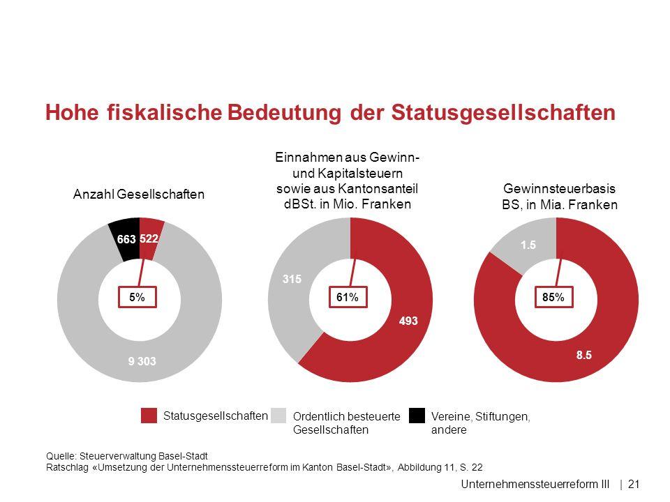 Unternehmenssteuerreform III|21 Hohe fiskalische Bedeutung der Statusgesellschaften Anzahl Gesellschaften Einnahmen aus Gewinn- und Kapitalsteuern sowie aus Kantonsanteil dBSt.