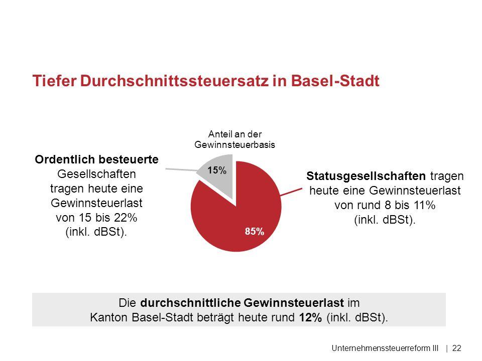 Ordentlich besteuerte Gesellschaften tragen heute eine Gewinnsteuerlast von 15 bis 22% (inkl. dBSt). Tiefer Durchschnittssteuersatz in Basel-Stadt Unt