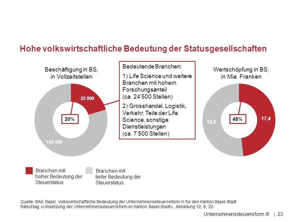 Unternehmenssteuerreform III|23 Hohe volkswirtschaftliche Bedeutung der Statusgesellschaften Quelle: BAK Basel, volkswirtschaftliche Bedeutung der Unt