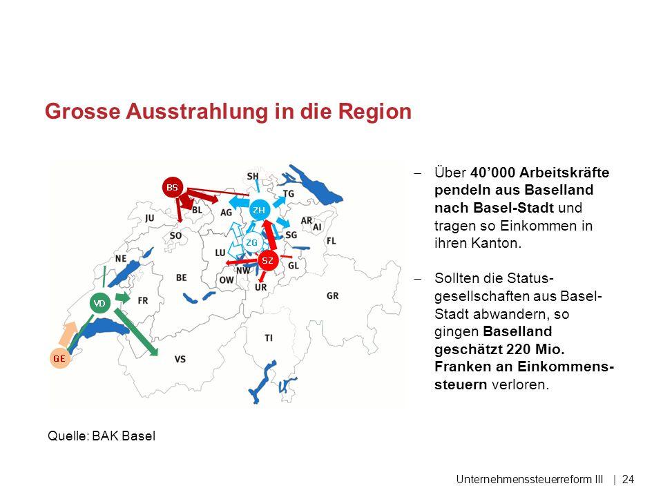 Grosse Ausstrahlung in die Region Unternehmenssteuerreform III| 24  Über 40'000 Arbeitskräfte pendeln aus Baselland nach Basel-Stadt und tragen so Ei