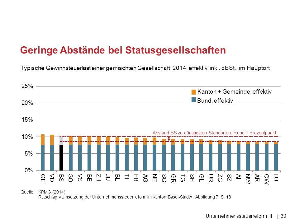 Geringe Abstände bei Statusgesellschaften Typische Gewinnsteuerlast einer gemischten Gesellschaft 2014, effektiv, inkl. dBSt., im Hauptort Unternehmen