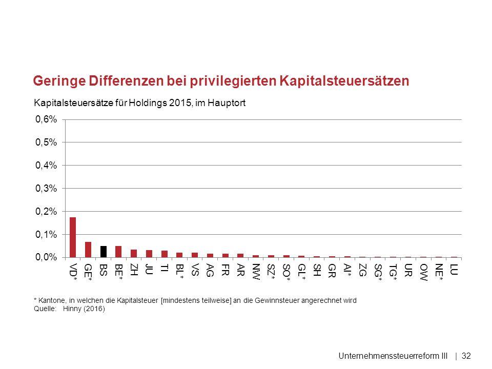 Geringe Differenzen bei privilegierten Kapitalsteuersätzen Kapitalsteuersätze für Holdings 2015, im Hauptort Unternehmenssteuerreform III| 32 * Kantone, in welchen die Kapitalsteuer [mindestens teilweise] an die Gewinnsteuer angerechnet wird Quelle:Hinny (2016)