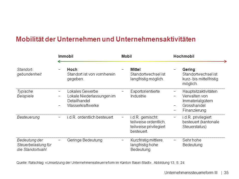 Unternehmenssteuerreform III|35 Mobilität der Unternehmen und Unternehmensaktivitäten Quelle: Ratschlag «Umsetzung der Unternehmenssteuerreform im Kan