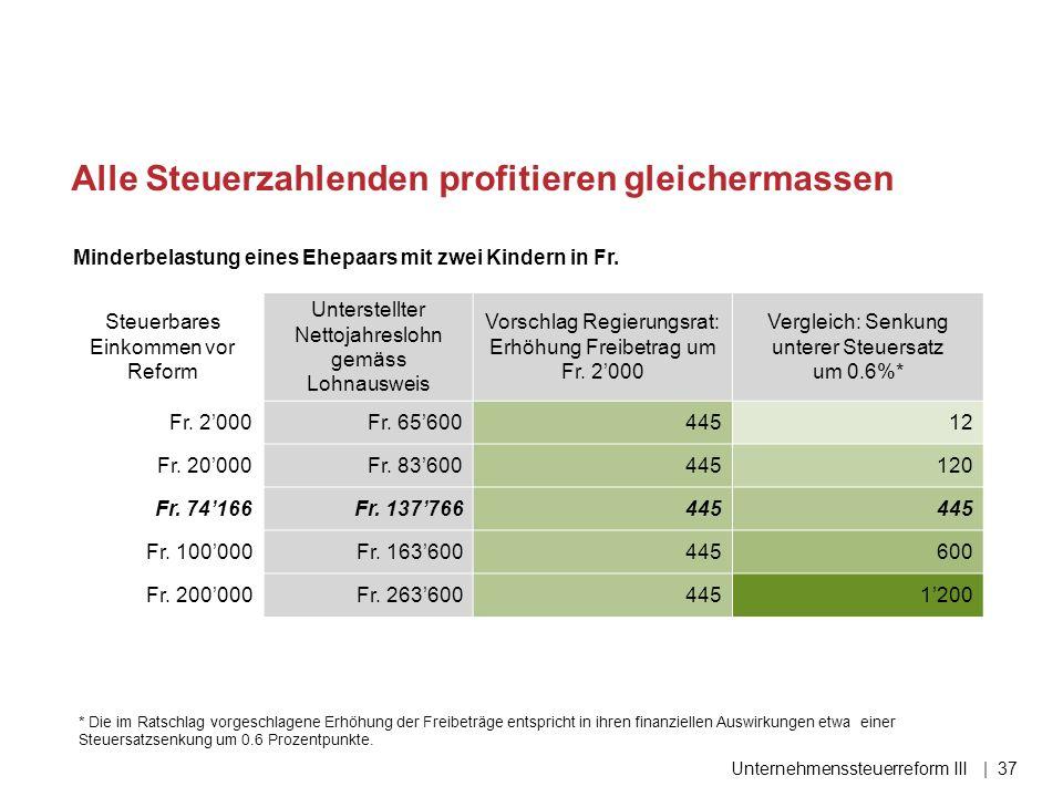 Alle Steuerzahlenden profitieren gleichermassen Unternehmenssteuerreform III| 37 Minderbelastung eines Ehepaars mit zwei Kindern in Fr.