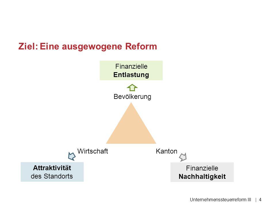 Ziel: Eine ausgewogene Reform Unternehmenssteuerreform III| 4 Bevölkerung WirtschaftKanton Attraktivität des Standorts Finanzielle Entlastung Finanzielle Nachhaltigkeit